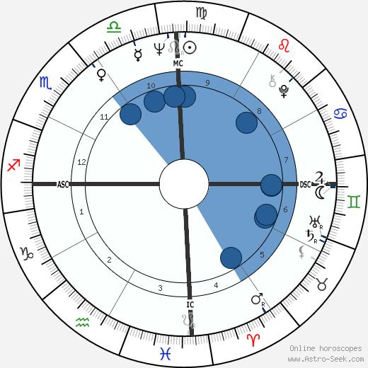 Oscar Arias-Sanchez wikipedia, horoscope, astrology, instagram