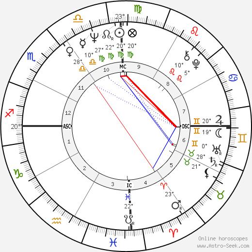 Oscar Arias-Sanchez Биография в Википедии 2020, 2021