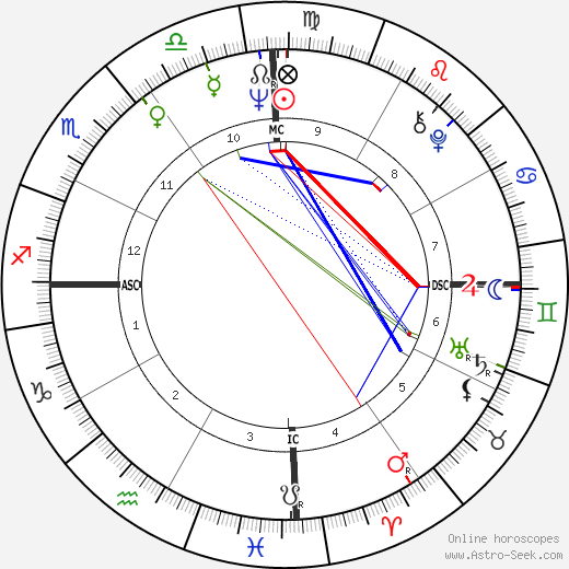 Oscar Arias-Sanchez день рождения гороскоп, Oscar Arias-Sanchez Натальная карта онлайн