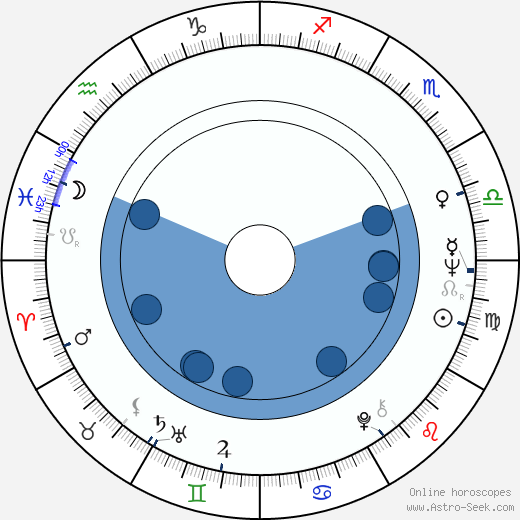 Pavel Ždichynec wikipedia, horoscope, astrology, instagram