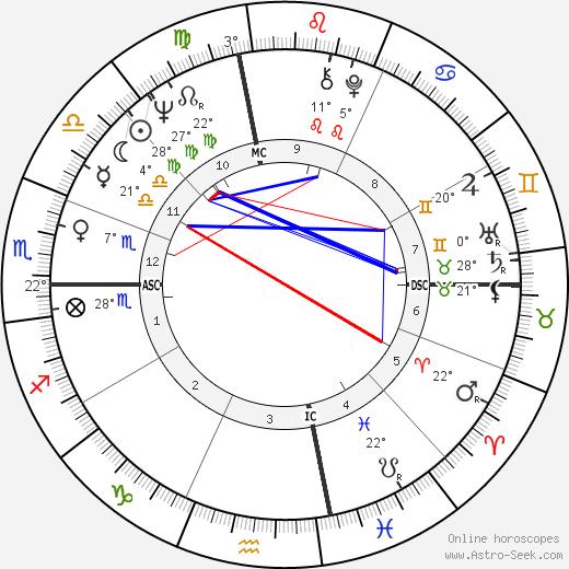 Roy Tate birth chart, biography, wikipedia 2019, 2020