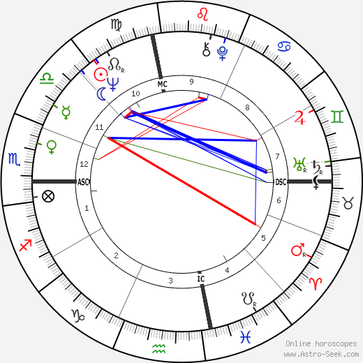 Roy Tate birth chart, Roy Tate astro natal horoscope, astrology
