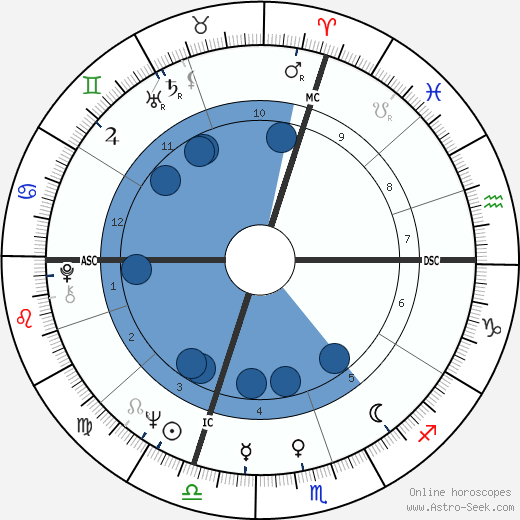 Salvatore Accardo wikipedia, horoscope, astrology, instagram