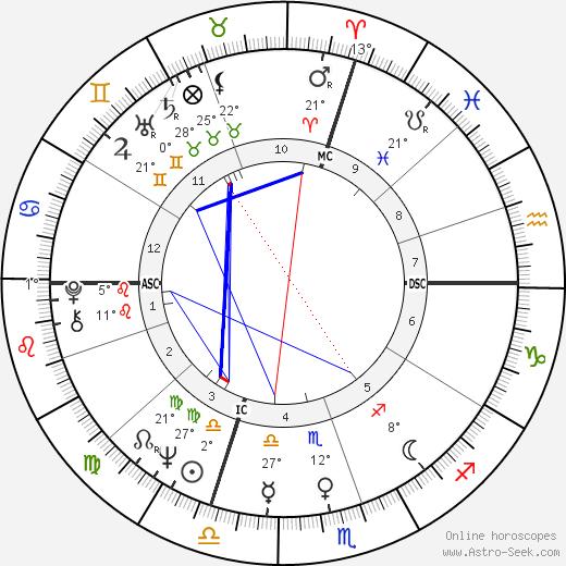 Salvatore Accardo birth chart, biography, wikipedia 2019, 2020