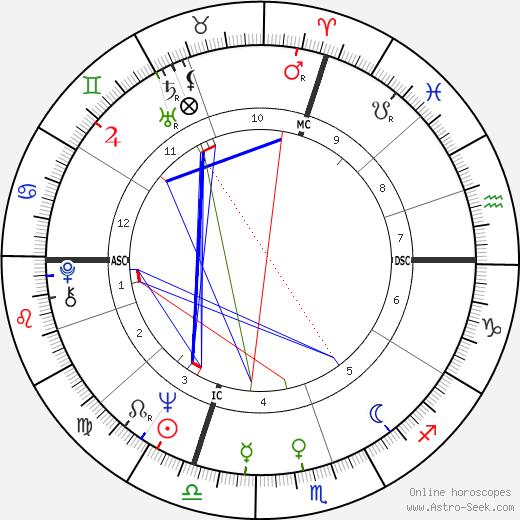 Salvatore Accardo astro natal birth chart, Salvatore Accardo horoscope, astrology
