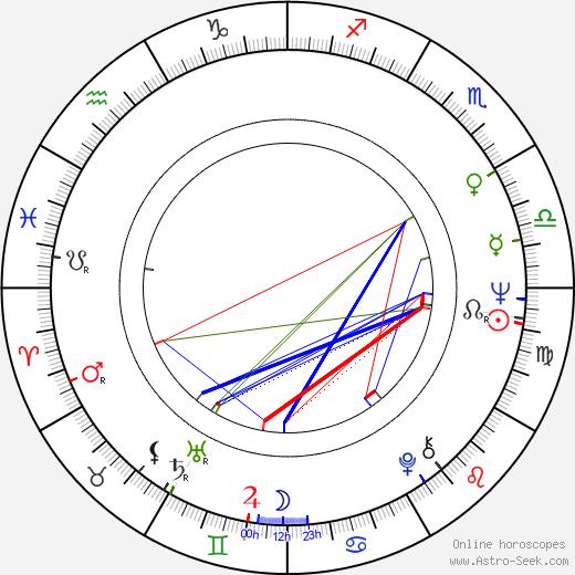 Сергей Симонович Дрейден Sergey Dreyden день рождения гороскоп, Sergey Dreyden Натальная карта онлайн
