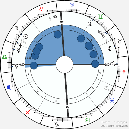 Stephen Jay Gould wikipedia, horoscope, astrology, instagram