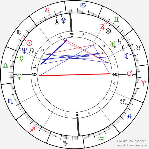 Стивен Джей Гулд Stephen Jay Gould день рождения гороскоп, Stephen Jay Gould Натальная карта онлайн