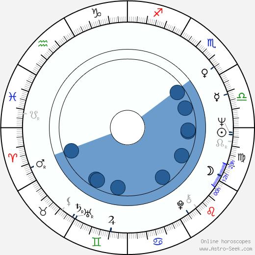 Umberto Bossi Bossi wikipedia, horoscope, astrology, instagram