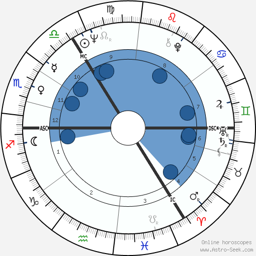 Vadim Glowna wikipedia, horoscope, astrology, instagram