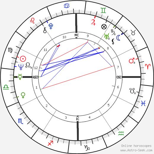 Victoria Bateman birth chart, Victoria Bateman astro natal horoscope, astrology