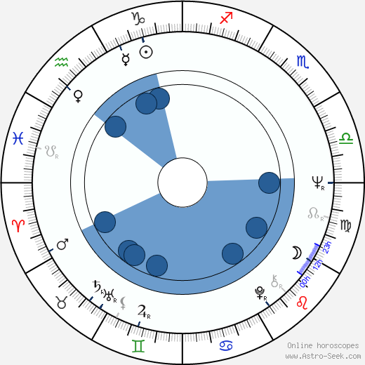 Aino Kerola wikipedia, horoscope, astrology, instagram