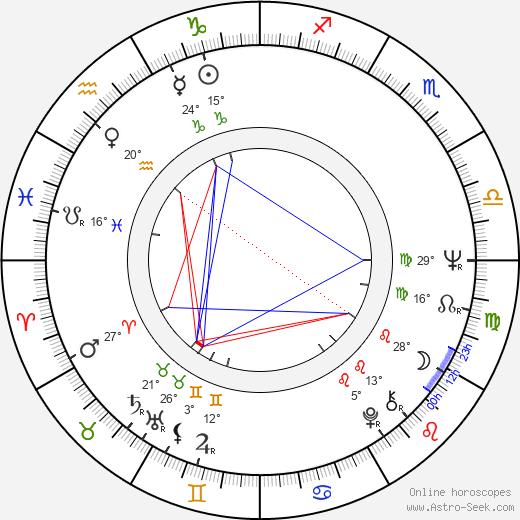 Aino Kerola birth chart, biography, wikipedia 2019, 2020