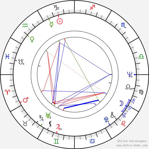 Aino Kerola birth chart, Aino Kerola astro natal horoscope, astrology