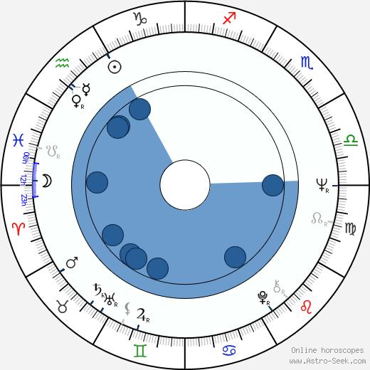 Andrzej Fedorowicz wikipedia, horoscope, astrology, instagram