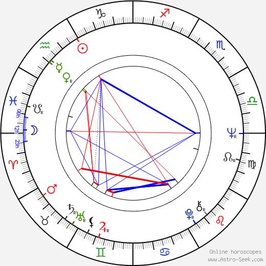 Andrzej Fedorowicz birth chart, Andrzej Fedorowicz astro natal horoscope, astrology