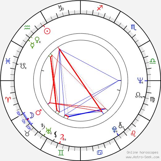 Ángel Alonso birth chart, Ángel Alonso astro natal horoscope, astrology