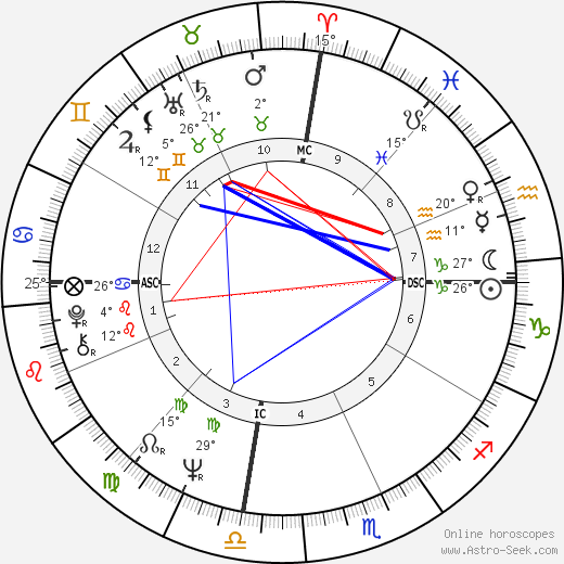 Barbara Lynn birth chart, biography, wikipedia 2018, 2019