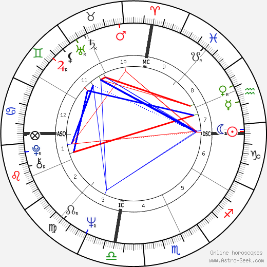 Barbara Lynn astro natal birth chart, Barbara Lynn horoscope, astrology