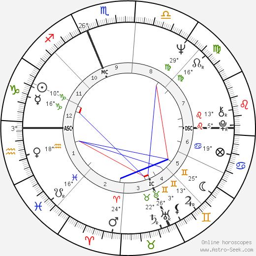 Bruno Arcari birth chart, biography, wikipedia 2018, 2019