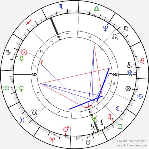 Bruno Arcari astro natal birth chart, Bruno Arcari horoscope, astrology