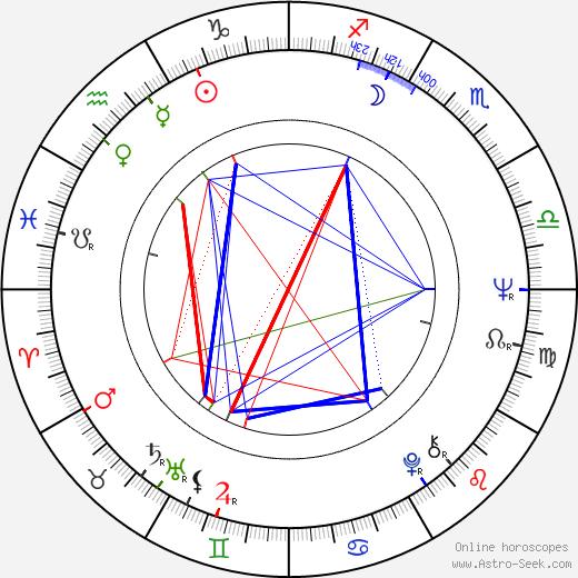 Кэрол Кливленд Carol Cleveland день рождения гороскоп, Carol Cleveland Натальная карта онлайн