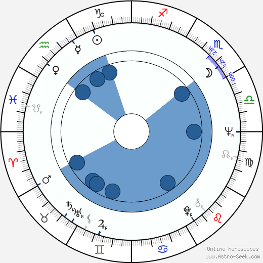 Charles Acton wikipedia, horoscope, astrology, instagram