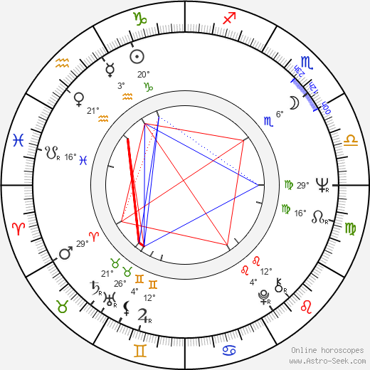 Charles Acton birth chart, biography, wikipedia 2018, 2019