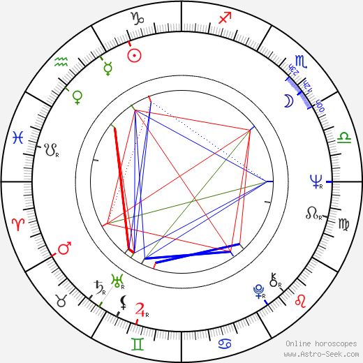 Charles Acton astro natal birth chart, Charles Acton horoscope, astrology