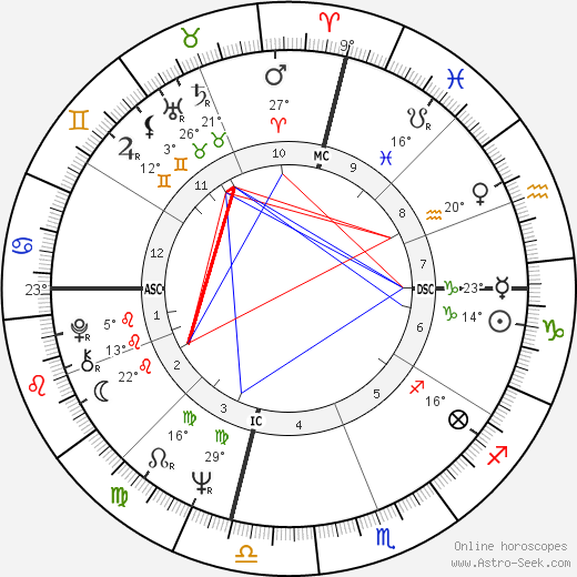 Charlie Rose birth chart, biography, wikipedia 2018, 2019