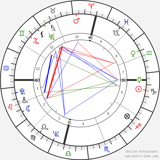 Charlie Rose astro natal birth chart, Charlie Rose horoscope, astrology
