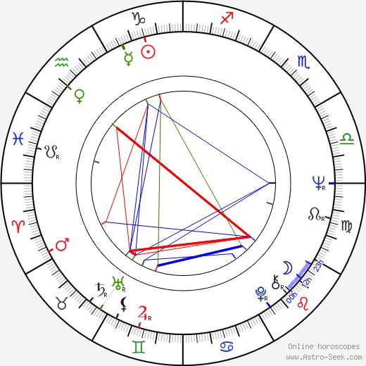 Cliff Potts день рождения гороскоп, Cliff Potts Натальная карта онлайн