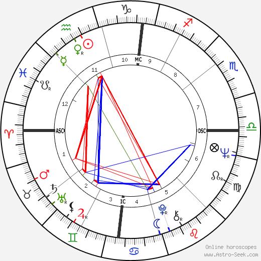 Даниэла Бианки Daniela Bianchi день рождения гороскоп, Daniela Bianchi Натальная карта онлайн