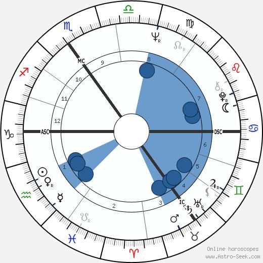 Derek Jarman wikipedia, horoscope, astrology, instagram