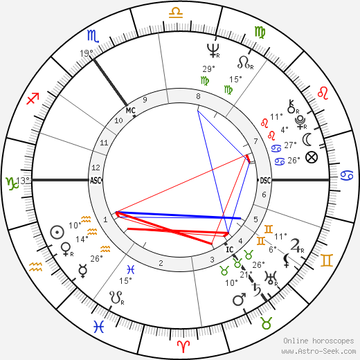Derek Jarman birth chart, biography, wikipedia 2018, 2019