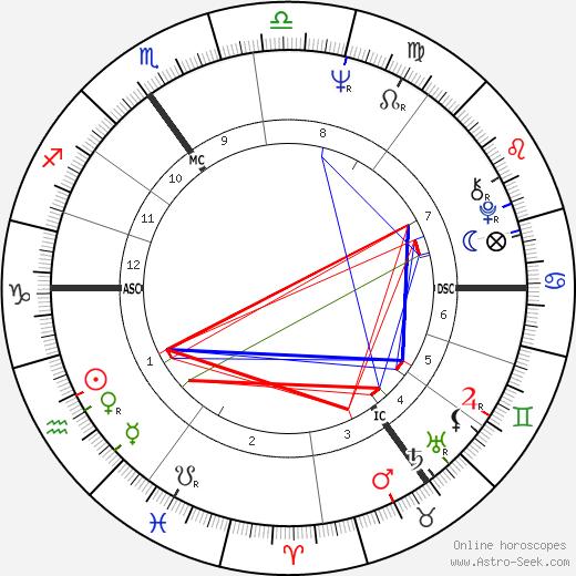 Derek Jarman astro natal birth chart, Derek Jarman horoscope, astrology