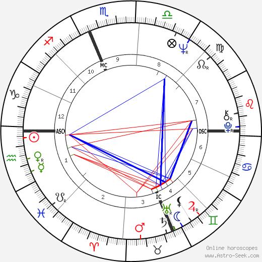 Diana Oughton astro natal birth chart, Diana Oughton horoscope, astrology