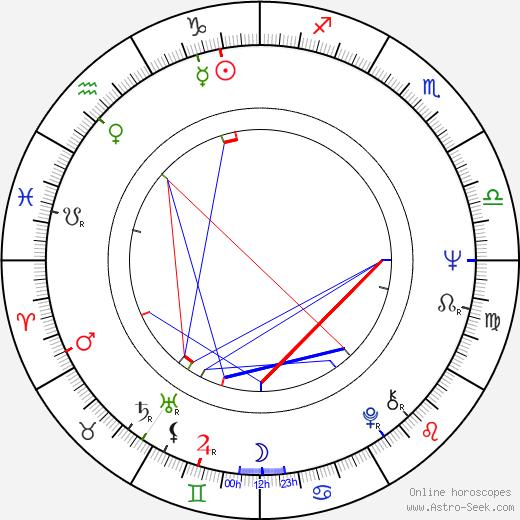 Dorothy Tristan astro natal birth chart, Dorothy Tristan horoscope, astrology