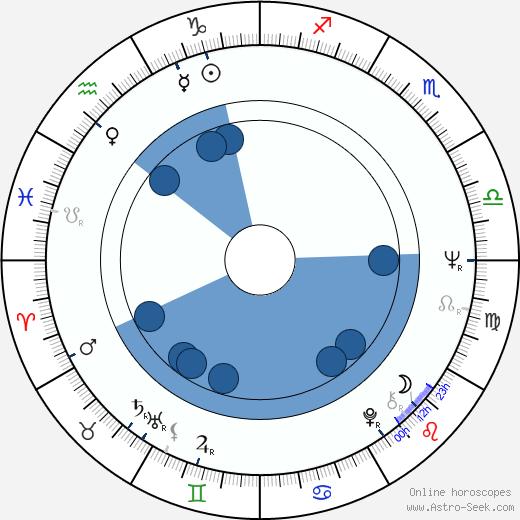 Enrique Rocha wikipedia, horoscope, astrology, instagram