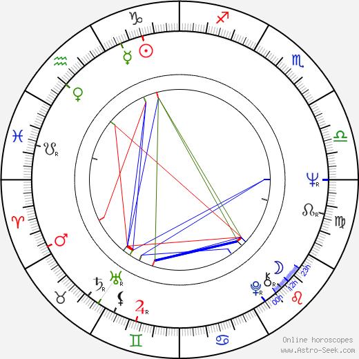 Энрике Роча Enrique Rocha день рождения гороскоп, Enrique Rocha Натальная карта онлайн
