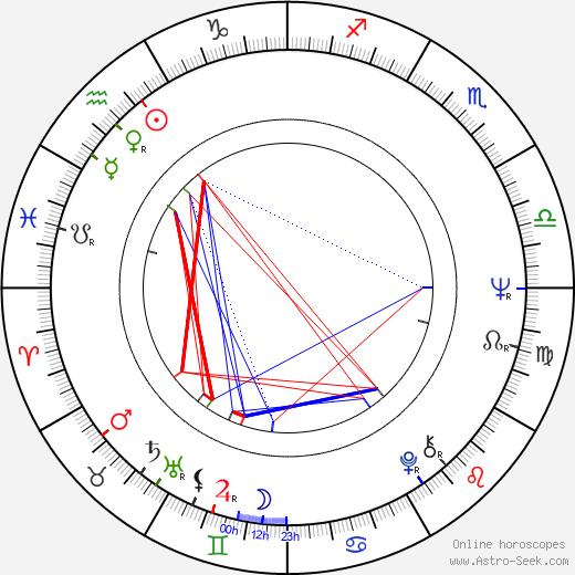 Erkki Pohjanheimo tema natale, oroscopo, Erkki Pohjanheimo oroscopi gratuiti, astrologia