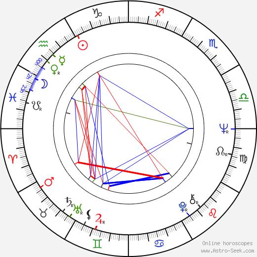 Gabriela Wilhelmová birth chart, Gabriela Wilhelmová astro natal horoscope, astrology