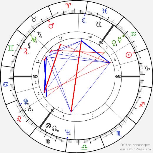 George Foulkes день рождения гороскоп, George Foulkes Натальная карта онлайн