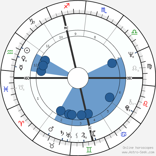 Hans-Jurgen Baumler wikipedia, horoscope, astrology, instagram