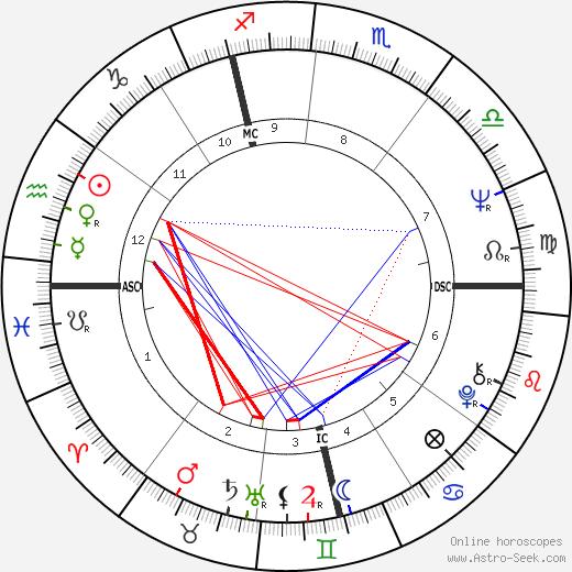 Hans-Jurgen Baumler tema natale, oroscopo, Hans-Jurgen Baumler oroscopi gratuiti, astrologia