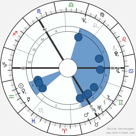 Heidi Bruhl wikipedia, horoscope, astrology, instagram
