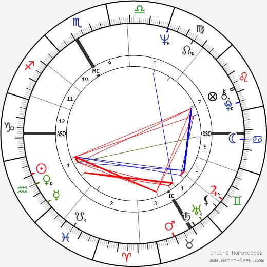 Хайди Брюль Heidi Bruhl день рождения гороскоп, Heidi Bruhl Натальная карта онлайн