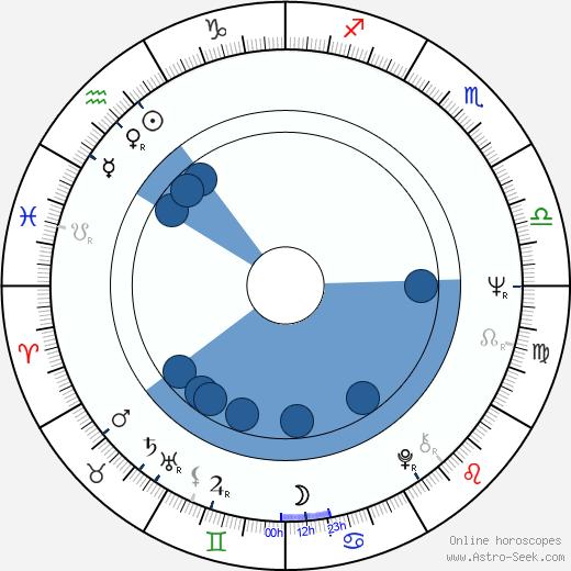 Heikki Partanen wikipedia, horoscope, astrology, instagram
