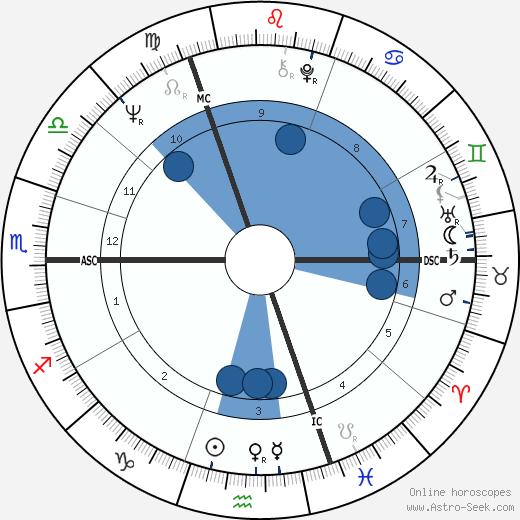 Henry Jaglom wikipedia, horoscope, astrology, instagram