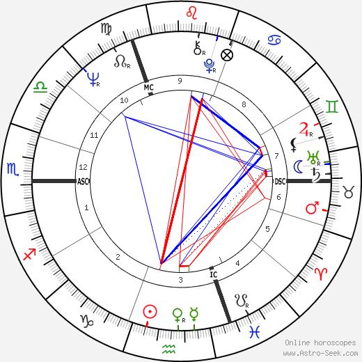 Henry Jaglom birth chart, Henry Jaglom astro natal horoscope, astrology